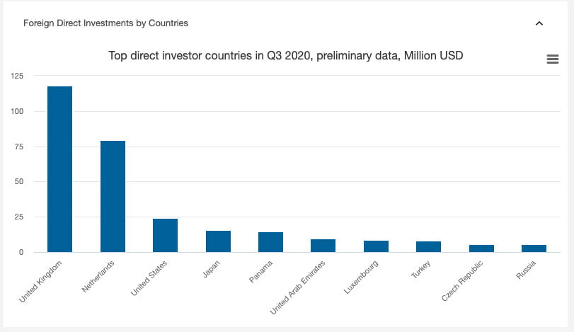 direct investment by countries in Georgia